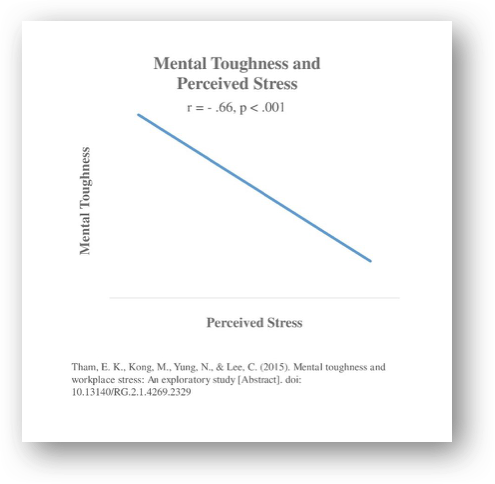 Higher Mental Toughness equals to Lower Perceived Stress1.png