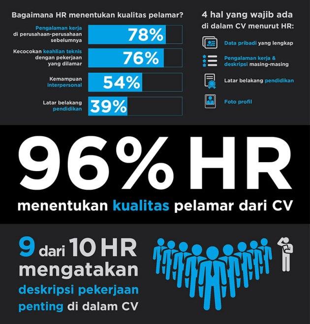 infografis-campaign-lengkapi-resume-800x837